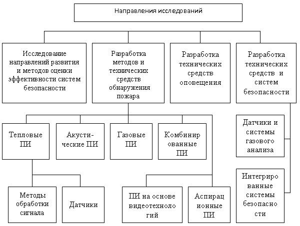 Обзор схем преобразователей 245